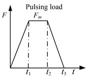 Problem descriptions of fixed beam, a) beam element model and substructures,  b) material constitutive relation, c) load type