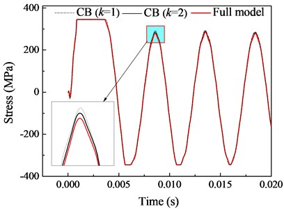 Convergence study of CB method for example 1