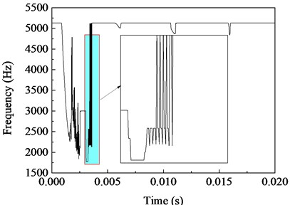 Variation of tangent frequencies of simply supported beam.