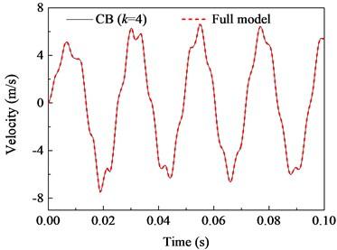 Responses of the fixed beam