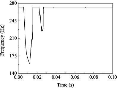 Variation of tangent frequencies of fixed beam