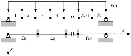 Problem descriptions of simply supported beam, a) beam element model  and substructures, b) material constitutive relation, c) load type