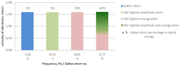 Example of a histogram of Gabor atoms