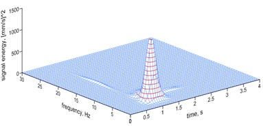 The MP analysis of ground vibrations induced by a millisecond explosive firing – a spatial image