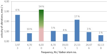 A histogram of Gabor atoms – the MP analysis of ground vibrations – delays of 42, 67 and 109 ms