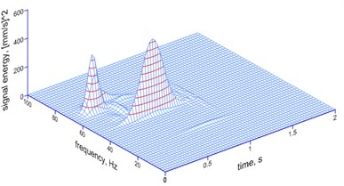 The MP analysis of ground vibrations and foundation vibrations induced by a millisecond explosive firing (electronic firing) – a spatial image