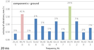 A histogram of Gabor atoms – the MP analysis of ground vibrations - delays of 15, 20 and 30 ms