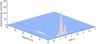 The MP analysis of the vibrations shown  in Fig. 2 – spatial image