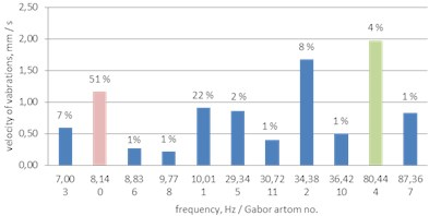 A histogram of Gabor atoms – MP analysis  of the vibrations shown in Fig. 2