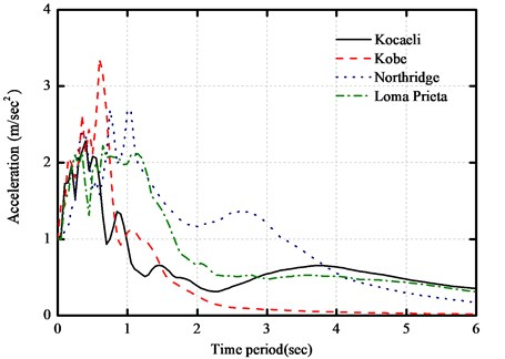 Response spectra for selected near-fault seismic records with damping ratio 0.05