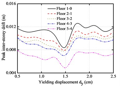 Yielding displacement versus peak responses of base-isolated structure with 10 cm gap