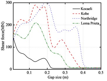Gap size versus peak responses of base-isolated structure under various earthquakes
