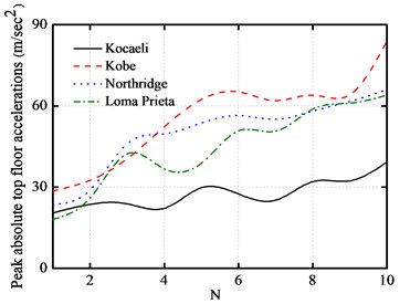 Number of story versus peak responses of base-isolated structure with 10 cm gap