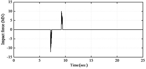 Responses of base-isolated structure under earthquake