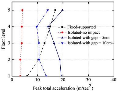 Comparisons on peak responses under earthquake