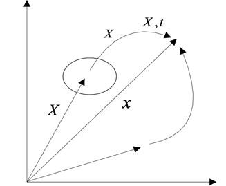 Dynamic description for ALE algorithm