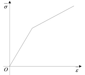 Constitutive curves for steel and aluminum foam. a) Elastic-plastic constitutive model,  b) Constitutive curve of aluminum foam