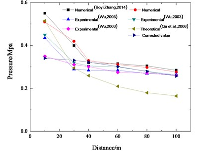 Comparison of the experimental, theoretical and numerical data in 200 m3 methane explosion