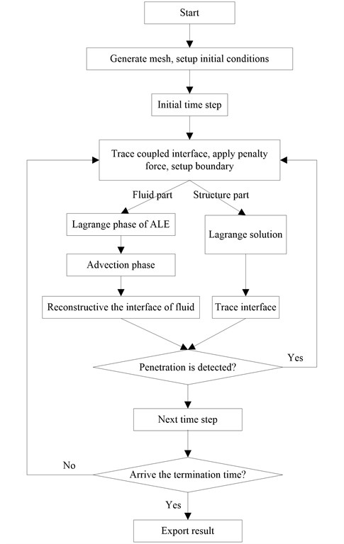 Flowchart for ALE algorithm