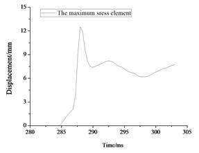 Maximum stress result for rescue ball. (a, c, e) stress cloud chart for maximum stress element,  (b, d, f) the maximum stress element time history