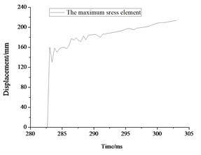 Maximum displacement result for rescue ball. (a, c, e) displacement cloud chart for maximum displacement element, (b, d, f) the maximum displacement element time history