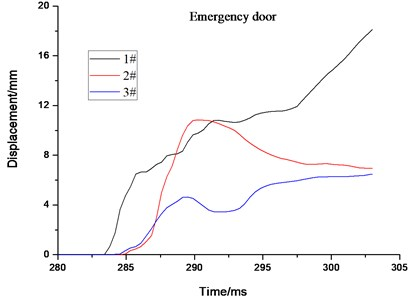 The maximum stress and displacement element time history  for cabin door, emergency door, spherical shell