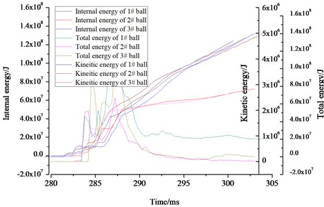 Energy variation law of the structure under explosion load