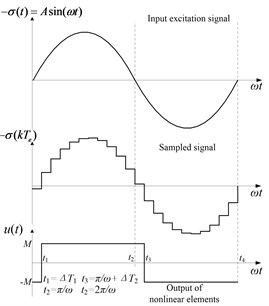 Waveforms of the sinusoidal excitation and response