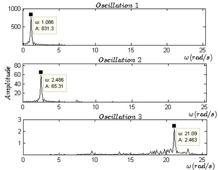 a) Three types of motions in time domain, b) the phase portraits of the steady state of three oscillations, c) spectrum analysis of the steady state of three oscillations, d) stability of oscillation 2