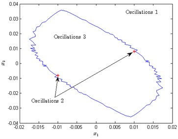 a) Attraction zones for each oscillation in x1-x2 plane,  b) the relation between the attraction zones and the oscillation 1 and 3