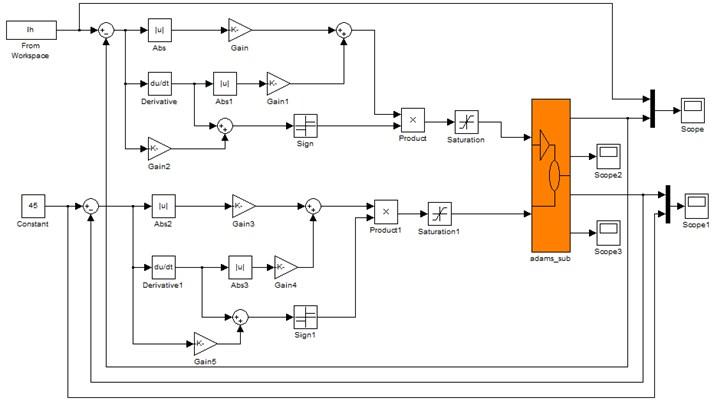 Study on the control algorithm for lower limb exoskeleton