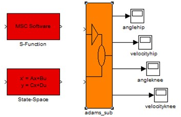 a) Sub system and b) ADAMS system