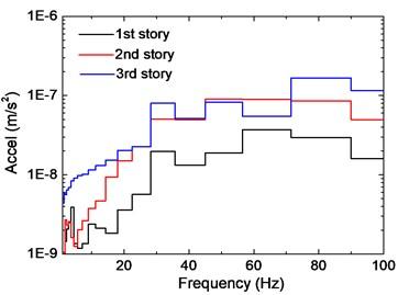 Comparison of slab vibration of three floors