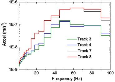 Influence of track position on slab vibration