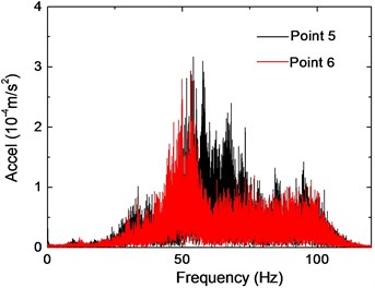 Vibration responses of Points 5 and 6 on the second floor