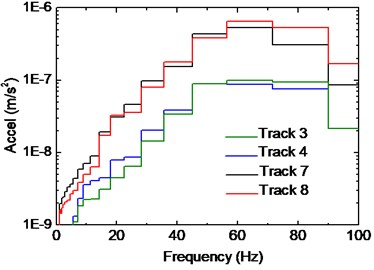 Influence of track position on beam vibration