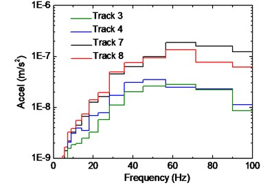 Influence of track positions  on vibration of beam-column joint