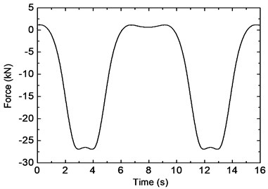 Time- and frequency-domain responses of fastener force