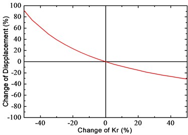 Influence of Kr on the fastener response