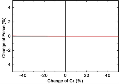 Influence of Cr on the fastener force