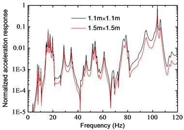 Influence of building parameters on frequency response (Point B)