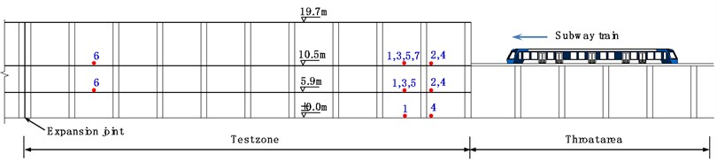 Locations of measure points in the test part