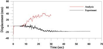 Comparison between experiment and simulation analysis of AOS with rough pad