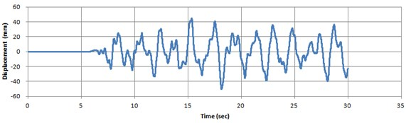 Historical earthquake time series data