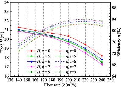 Pump hydraulic performance curves under various vanes of IGV