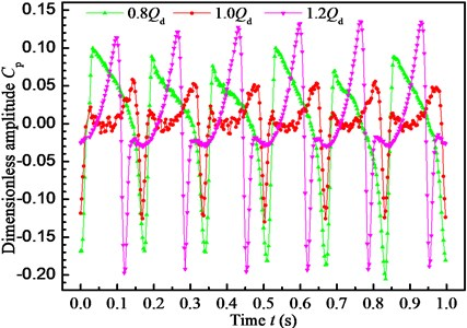 Dimensionless pressure pulsation  amplitude at point Pb