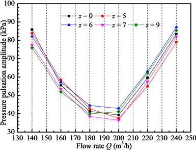 Pressure pulsation amplitudes  at point Pb for different guide vane numbers