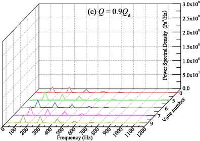 Frequency domain characteristics of pressure pulsation for pump installed IGV device  with various numbers of vane at monitoring point Pb under different flow conditions