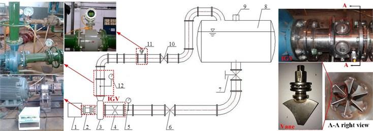 The test rig for hydraulic performance of pump: 1 – motor, 2 – torque meter, 3 – pump,  4 – IGV device, 5 – Vacuum gauge, 6, 7, 10 – valve, 8 – water tank, 9 – water hole,  11 – electromagnetic flow meter, 12 – pressure gauge