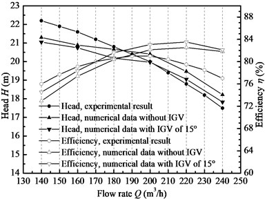 Performance comparisons between experimental result and numerical data